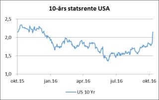 Utviklingen i 10-årig amerikansk statsrente siste måned