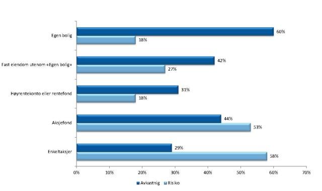 Avkastning og risiko_bilde til blogg om Hjemme best