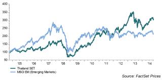 Bangkok børsen vs fremvoksende markeder
