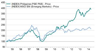 Den Filippinske børsen vs fremvoksende markeder