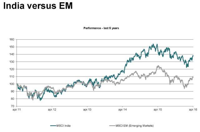 India versus EM