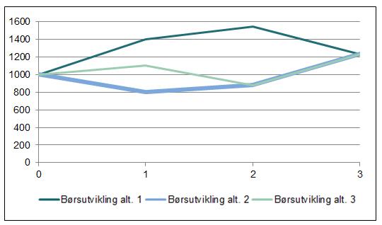 La-det-svinge-graf1