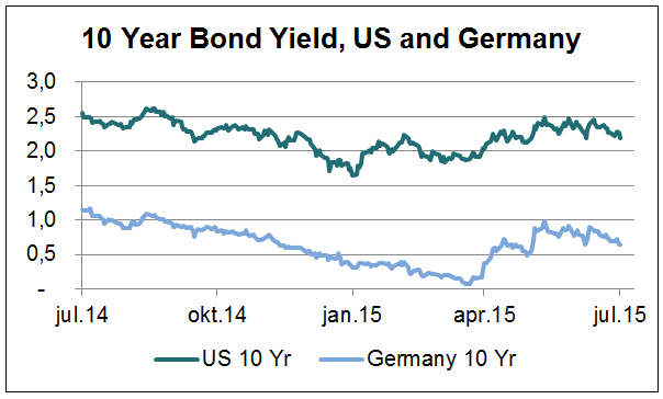Makrokommentar-juli-10-years-bond-yiels