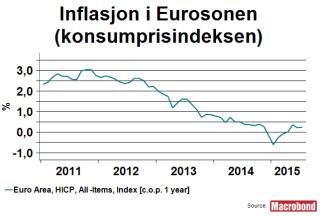 Makrokommentar-juli-inflasjon-i-eurosonen