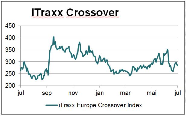 Makrokommentar-juli-itraxx-crossover
