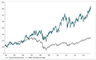 Oracle-mot-MSCI-World-siste-10-år
