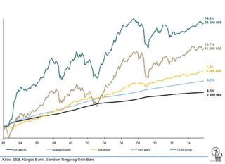 Utviklingen i aksjemarkedet, ODIN Norge og boligpriser i Norge siden 1992