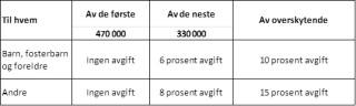 arveavgift-2013