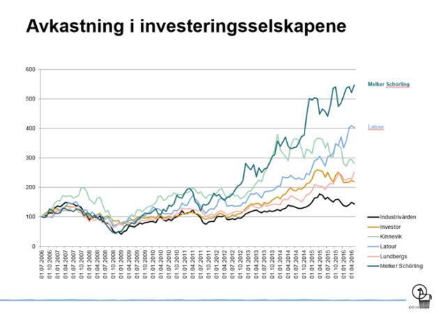 avkastning_investering
