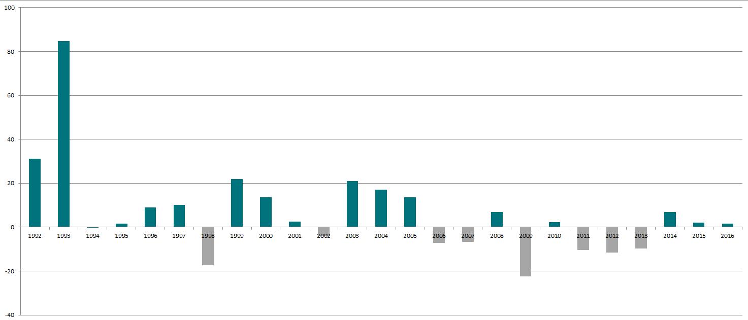 mer-/mindre avkastning i ODIN Norge i forhold til fondsindeksen på Oslo Børs
