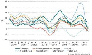 Utviklingen i boligprisene for Norge og utvalgte byer fra 2010 og frem til i dag.