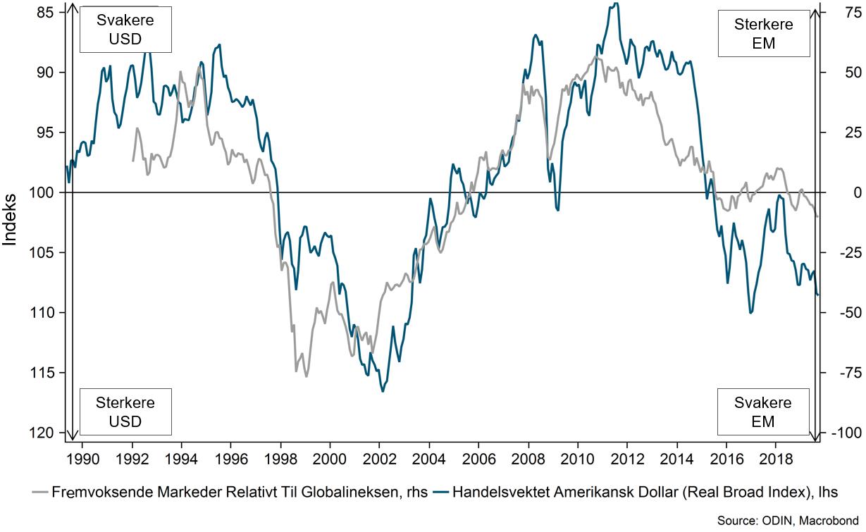 Her ser du hvordan aksjer i fremvoksende markeder svinger sammen med endringer i amerikanske dollar (USD).