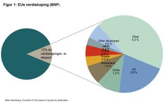 EUs verdiskaping (BNP)