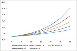Graf over fond - ODIN forvaltning