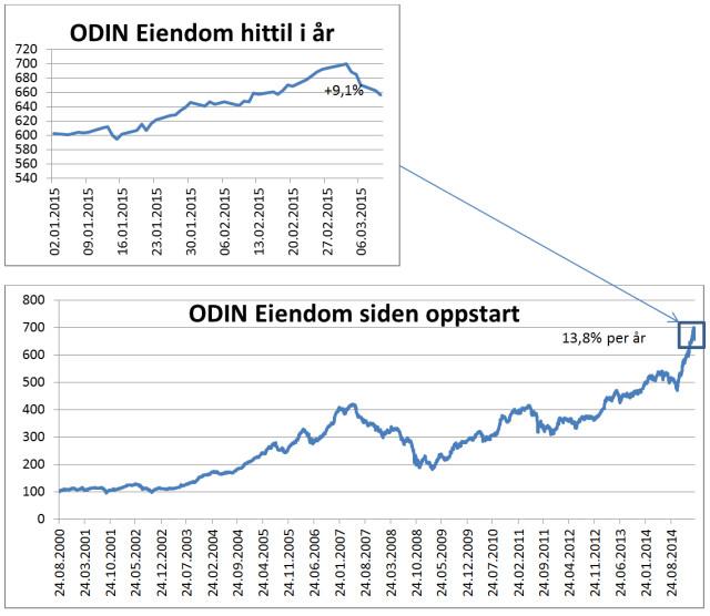 graf-odin-eiendom-siden-start