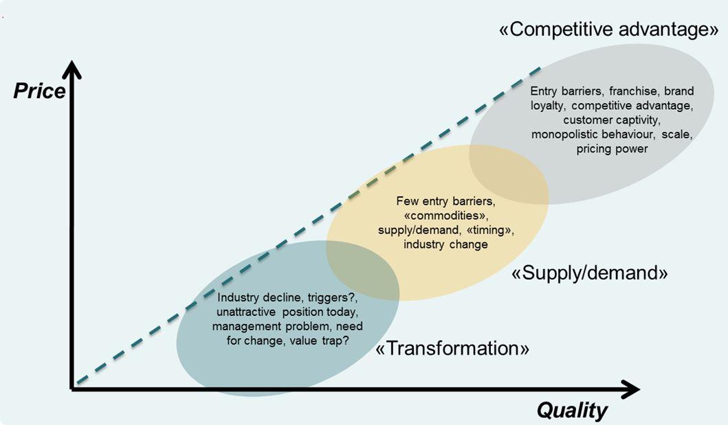 sammenheng mellom kvalitet og pris