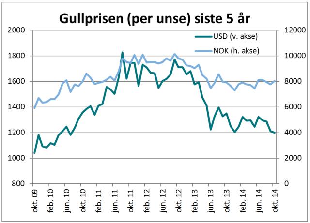 Graf - gullprisen siste 5 år