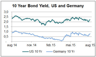makro-agust-10-years-bond-yield