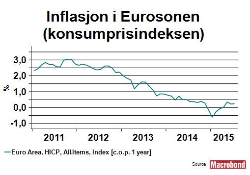 makro-agust-inflasjon-eurosonen
