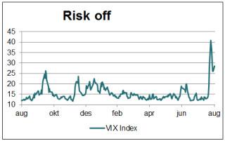 makro-agust-risk-off