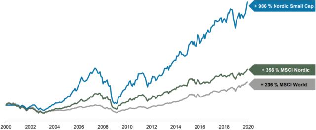Her ser du utviklingen i aksjeindeksen for nordiske småselskaper, MSCI Nordic Small Cap, sammenlignet med MSCI Norden og MSCI World fra 2000 til 2020(kilde: ODIN).]
