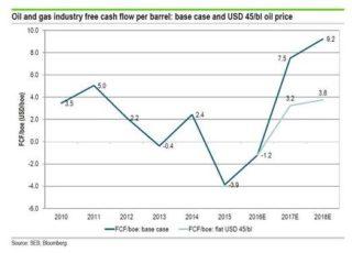 Fri kontantstrøm for selskap i olje- og gasssektoren per fat olje
