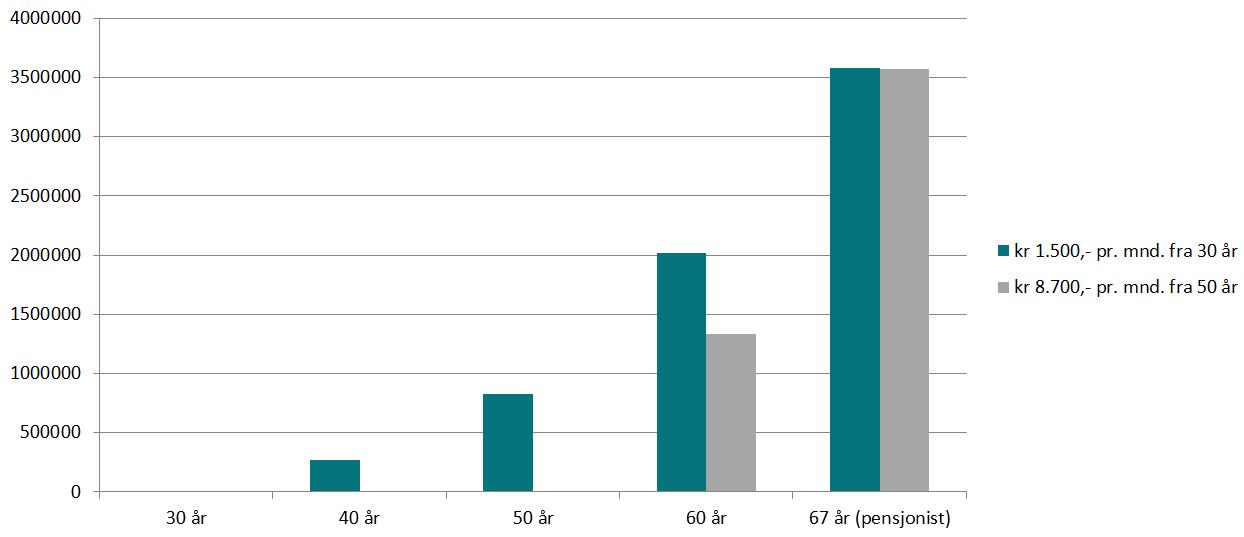 Utviklingen i Hilde og Kjells pensjonssparing frem til fylte 67 år