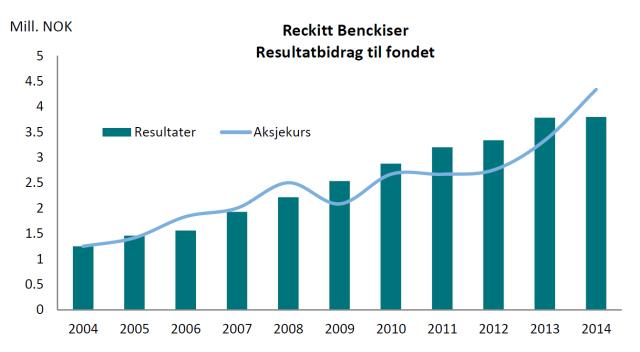 reckitt-benckiser-resultatbidrag-til-fondet