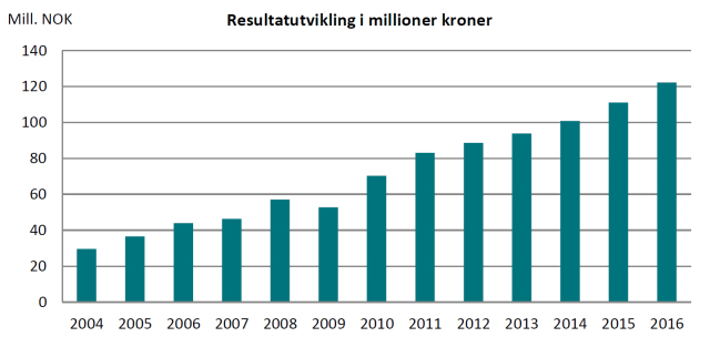 resultatutvikling-i-millioner-kroner