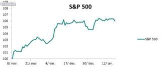 Utviklingen i S&P 500 fra 8 november 2016 til 18 januar 217