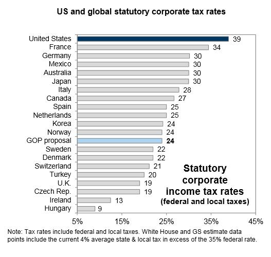 Satser for selskapsskatt i utvalgte land
