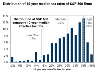 Effektiv selskapsskatt for selskapene i S&P 500