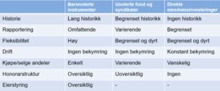 Sammenligning av børsnoterte eiendomsselskaper med unoterte fond og syndikater og direkte eiendomsinvesteringer.