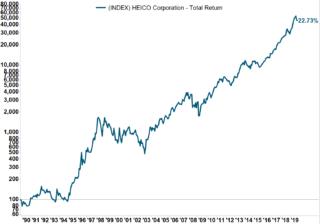 Her ser du utviklingen i HEICO-aksjen fra 30 november 1989 til 31 oktober 2019